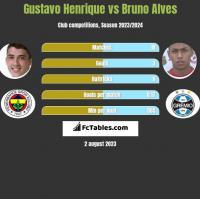 Gustavo Henrique vs Bruno Alves h2h player stats