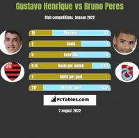 Gustavo Henrique vs Bruno Peres h2h player stats