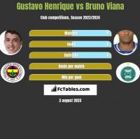 Gustavo Henrique vs Bruno Viana h2h player stats