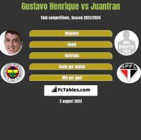 Gustavo Henrique vs Juanfran h2h player stats