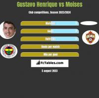 Gustavo Henrique vs Moises h2h player stats