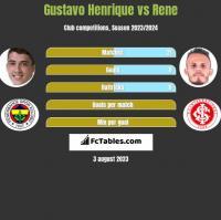 Gustavo Henrique vs Rene h2h player stats