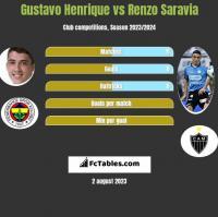 Gustavo Henrique vs Renzo Saravia h2h player stats