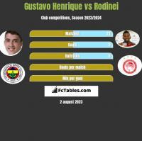 Gustavo Henrique vs Rodinei h2h player stats