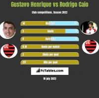 Gustavo Henrique vs Rodrigo Caio h2h player stats