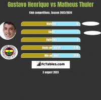 Gustavo Henrique vs Matheus Thuler h2h player stats