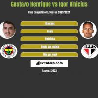 Gustavo Henrique vs Igor Vinicius h2h player stats