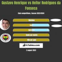 Gustavo Henrique vs Heitor Rodrigues da Fonseca h2h player stats