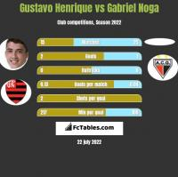 Gustavo Henrique vs Gabriel Noga h2h player stats