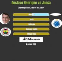 Gustavo Henrique vs Jussa h2h player stats