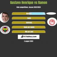 Gustavo Henrique vs Ramon h2h player stats