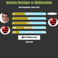 Gustavo Henrique vs Matheuzinho h2h player stats