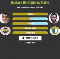 Gustavo Henrique vs Otavio h2h player stats