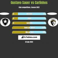 Gustavo Sauer vs Carlinhos h2h player stats
