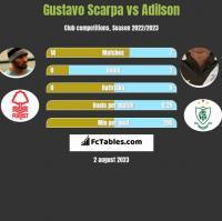 Gustavo Scarpa vs Adilson h2h player stats