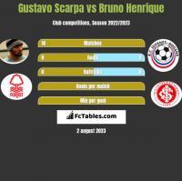 Gustavo Scarpa vs Bruno Henrique h2h player stats