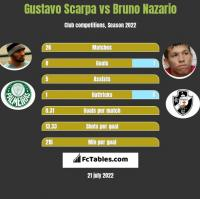Gustavo Scarpa vs Bruno Nazario h2h player stats