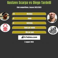 Gustavo Scarpa vs Diego Tardelli h2h player stats
