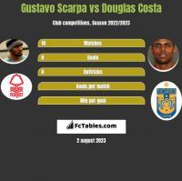 Gustavo Scarpa vs Douglas Costa h2h player stats