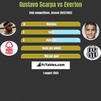 Gustavo Scarpa vs Everton h2h player stats