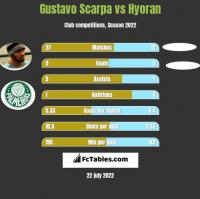 Gustavo Scarpa vs Hyoran h2h player stats