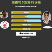 Gustavo Scarpa vs Jean h2h player stats