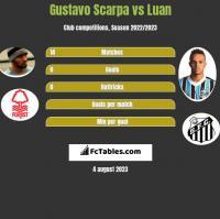 Gustavo Scarpa vs Luan h2h player stats