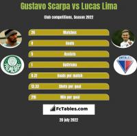 Gustavo Scarpa vs Lucas Lima h2h player stats