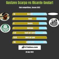 Gustavo Scarpa vs Ricardo Goulart h2h player stats