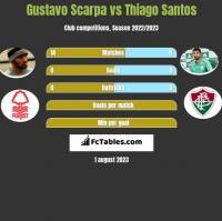 Gustavo Scarpa vs Thiago Santos h2h player stats