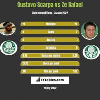 Gustavo Scarpa vs Ze Rafael h2h player stats