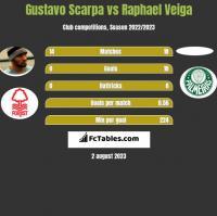Gustavo Scarpa vs Raphael Veiga h2h player stats
