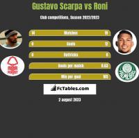 Gustavo Scarpa vs Roni h2h player stats