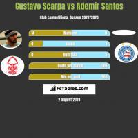 Gustavo Scarpa vs Ademir Santos h2h player stats