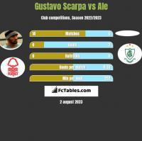 Gustavo Scarpa vs Ale h2h player stats