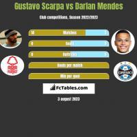 Gustavo Scarpa vs Darlan Mendes h2h player stats