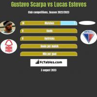 Gustavo Scarpa vs Lucas Esteves h2h player stats