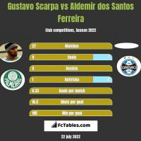 Gustavo Scarpa vs Aldemir dos Santos Ferreira h2h player stats