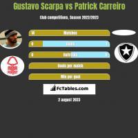 Gustavo Scarpa vs Patrick Carreiro h2h player stats