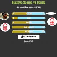 Gustavo Scarpa vs Danilo h2h player stats