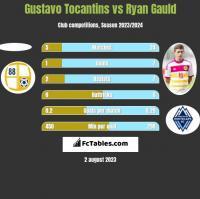 Gustavo Tocantins vs Ryan Gauld h2h player stats