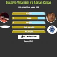 Gustavo Villarruel vs Adrian Cubas h2h player stats