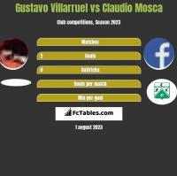 Gustavo Villarruel vs Claudio Mosca h2h player stats