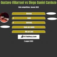 Gustavo Villarruel vs Diego Daniel Cardozo h2h player stats