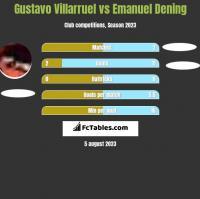 Gustavo Villarruel vs Emanuel Dening h2h player stats