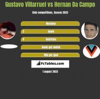 Gustavo Villarruel vs Hernan Da Campo h2h player stats