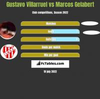 Gustavo Villarruel vs Marcos Gelabert h2h player stats