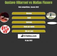 Gustavo Villarruel vs Matias Fissore h2h player stats
