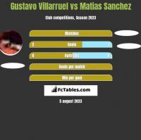 Gustavo Villarruel vs Matias Sanchez h2h player stats