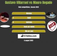 Gustavo Villarruel vs Mauro Bogado h2h player stats